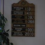 Directory Board Yokota Military & Japanese Congregations